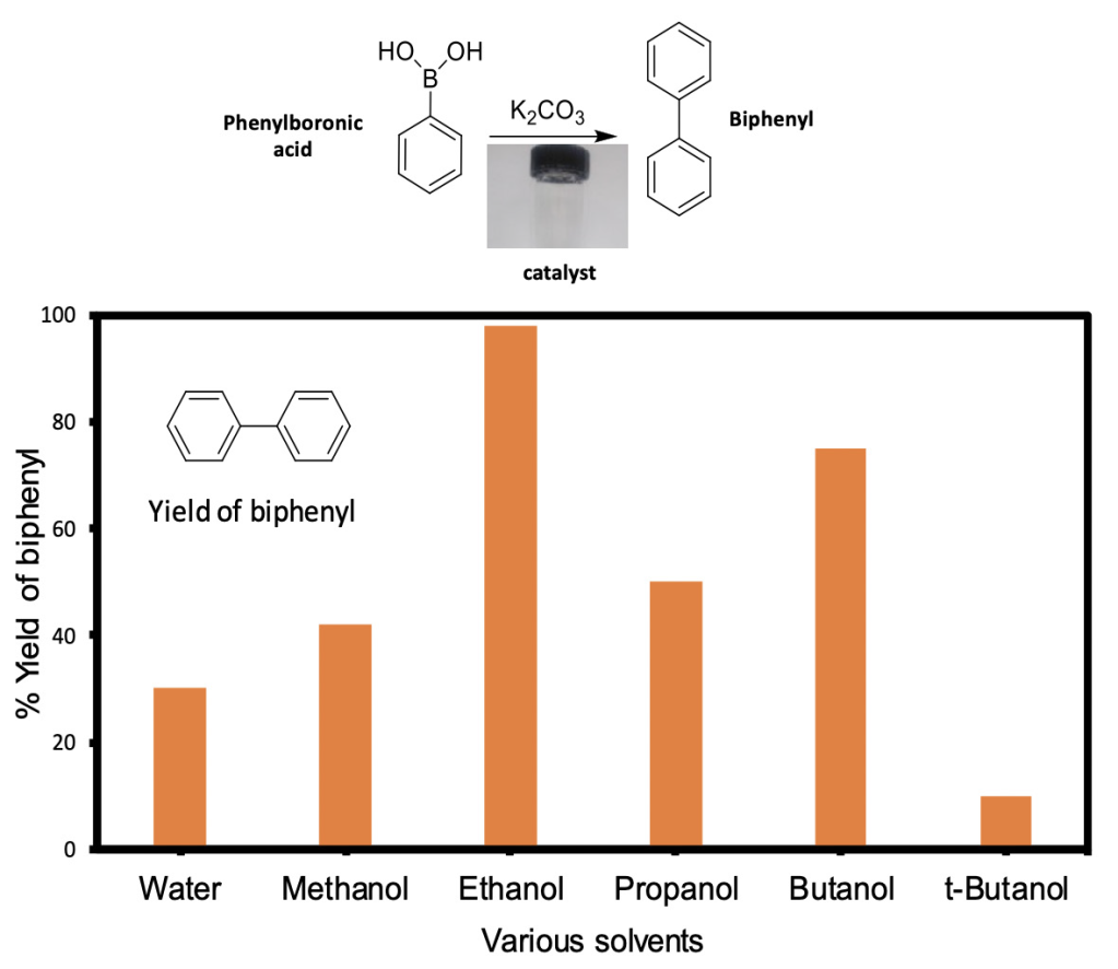 A data figure that shows the amount of biphenyl produced when various solvents are used. Pascal used water, methanol, ethanol, propanol, butanol, and t-Butanol as solvents. The percent yield was highest when he used ethanol (~100%) and lowest when he used t-Butanol (~25%). The yield of biphenyl was ~30% when he used water.