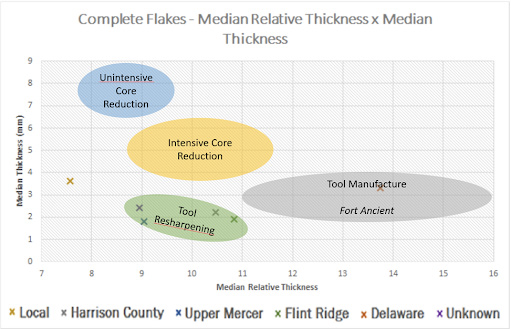 A data figure that shows the relative size of stone flakes and their location of origin. A group of flakes are of similar size and are classified as being used for Tool Resharpening. Flakes of this size come from Flint Ridge, Upper Mercer, Harrison County, and Unknown locations. Essentially, this figure shows that flakes found in Spraklen were largely used for Tool Resharpening and are from multiple different areas.