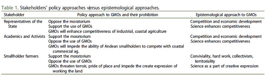 A table that lays out stakeholder's policy approaches to the GMO ban. Representatives of the law oppose the ban and suggest that GMOs can enhance competition and economic development. Academics and activists support the ban, but still place value in competition and economic development. Farmers support the ban and value hard work and collectivism.