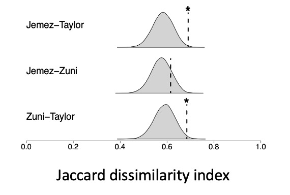 The figure shows three curves for the parasite community differences between each pair of mountain ranges expected under the null model. A dotted line for each pair shows the observed parasite community differences. The observed difference between Mount Taylor and the Jemez Mountains was higher than expected under the null model. Similarly, the observed value between Mount Taylor and the Zuni Mountains was higher than expected under the null model.